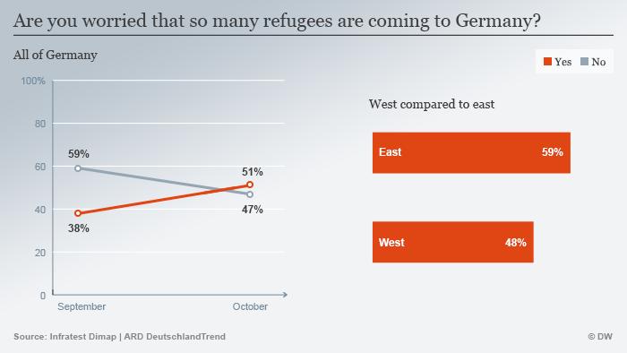 Infografik Angst wegen Flüchtlinge Umfrage Englisch