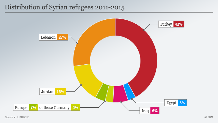 Graph showing the percentage of syrian refugees taken in by several countries