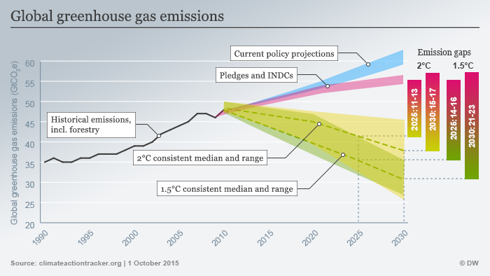 Global greenhouse gas emissions graph