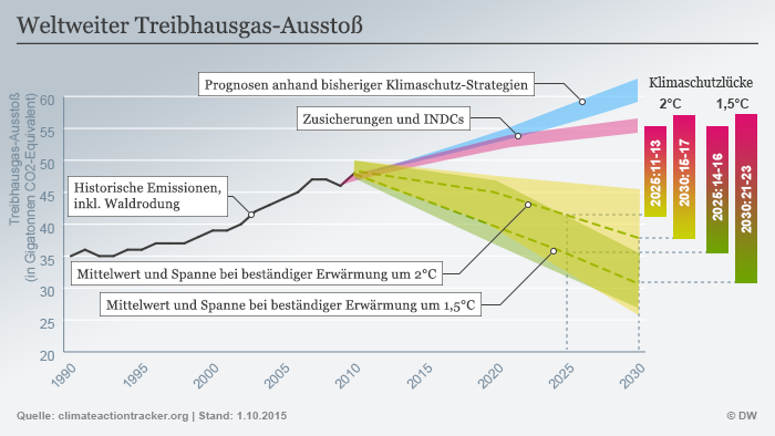 Infografik Global greenhouse gas emissions (Update) Deutsch