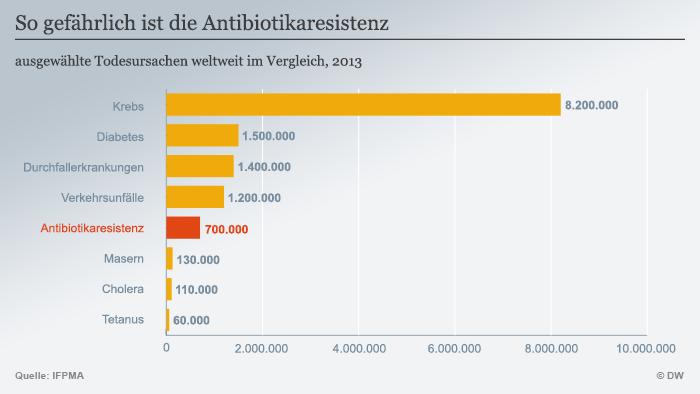 antibiotika wirkt wie schnell