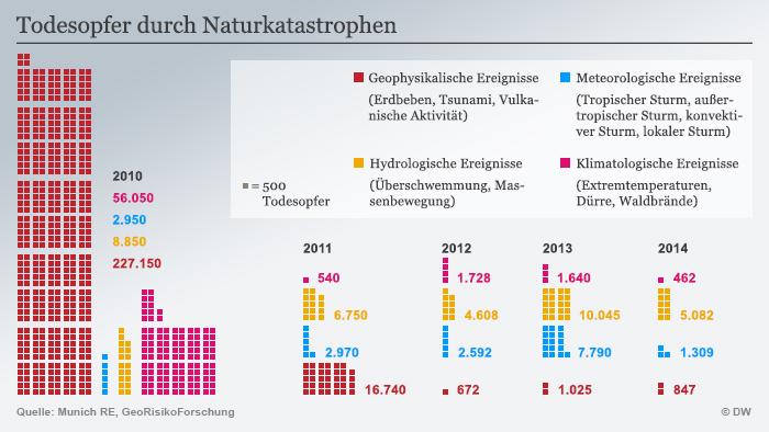 Todesopfer durch Naturkatastrophen (Grafik: DW).