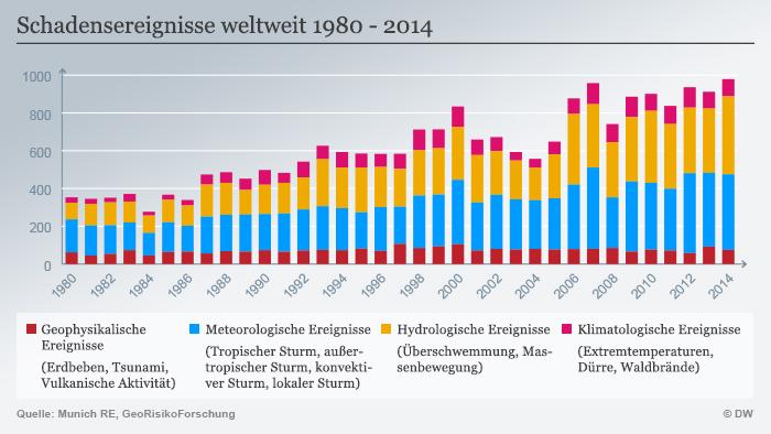 Schadensereignisse weltweit 1980 - 2014 (Grafik: DW).