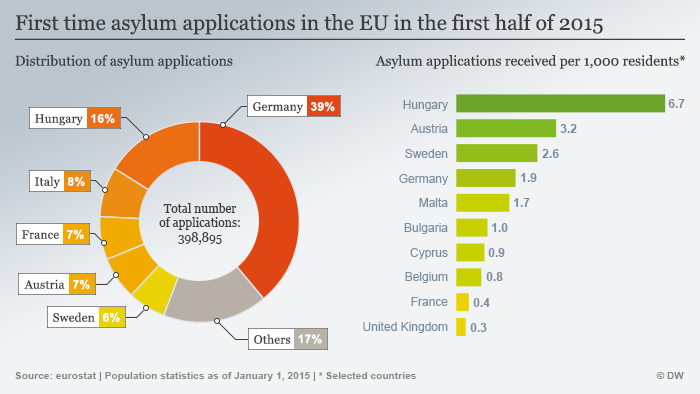 Graphics showing the EU countries that received the most asylum applications per capita, January-June 2015