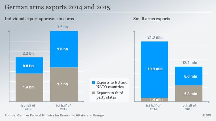 Infografik Deutsche Rüstungsexporte 2014 und 2015 Englisch