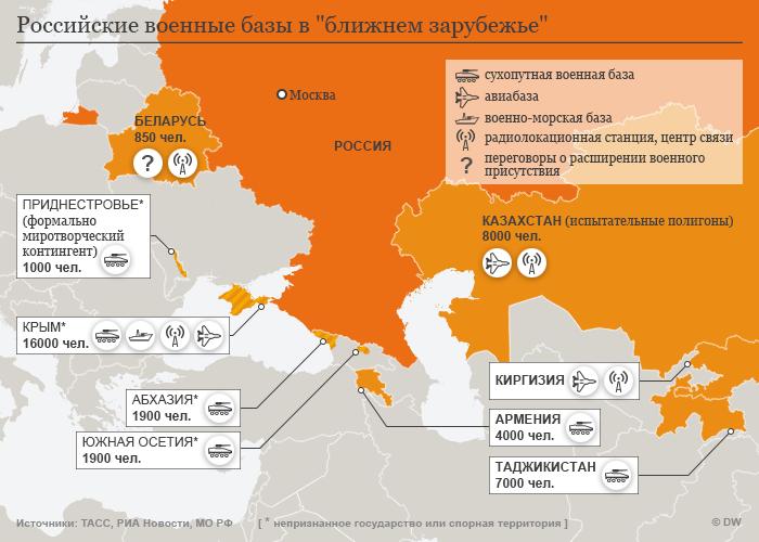 Российские военные базы в ближнем зарубежье