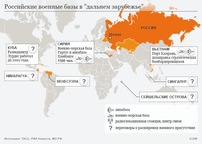Российские военные базы в дальнем зарубежье