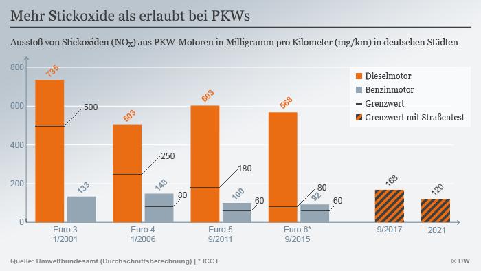 Infografik Stickoxide bei PKWs