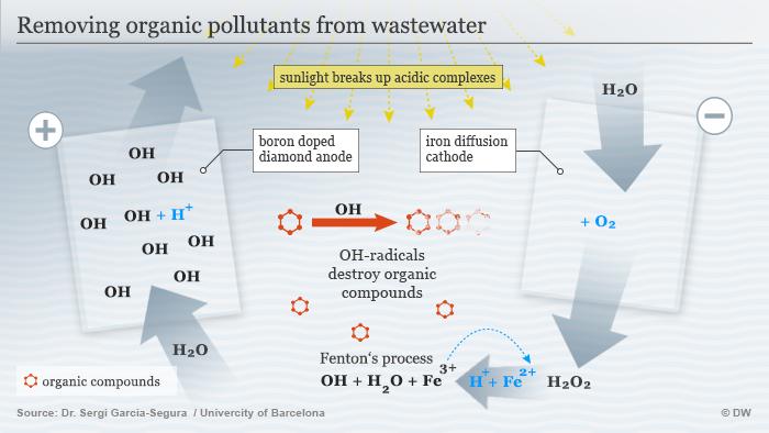Infografik Entfernung Organischer Schadstoffe aus dem Abwasser ENG