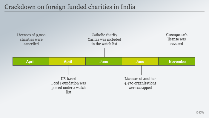 Infografik Crackdown on foreign funded charities in India