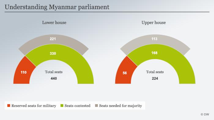 Infografik Myanmar Parlament Englisch