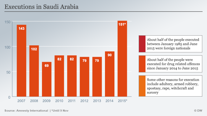 An infographic shows beheadings in Saudi Arabia