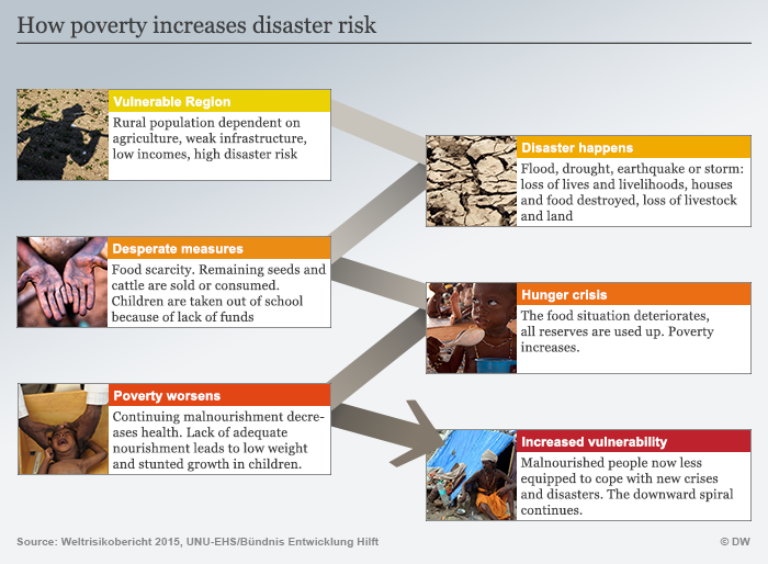 Infographic showing the link between poverty and vulnerability to natural disasters
