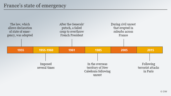 Timeline of France's state of emergency