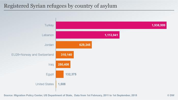 Infografik Registrierte syrische Flüchtlinge nach Asylantragsland ENGLISCH