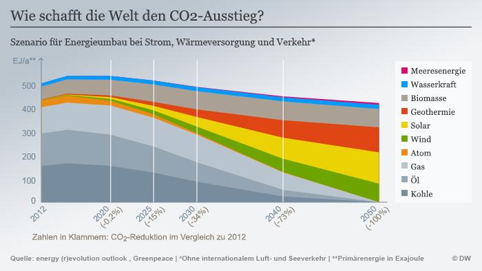Infografik Wie schafft die Welt den CO2-Ausstieg? Deutsch