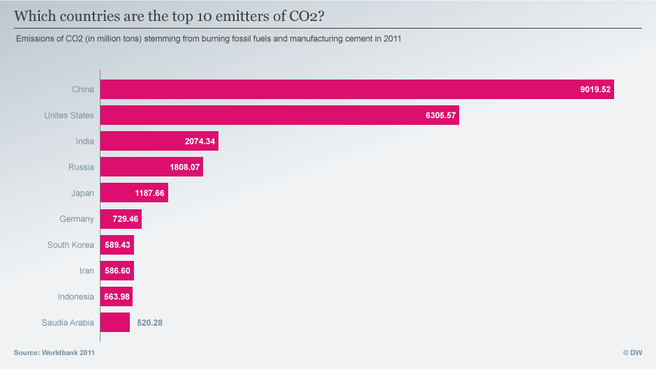 Top 10 emitters of CO2