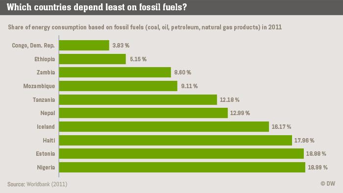 Infografik Life Links Fossil fuels