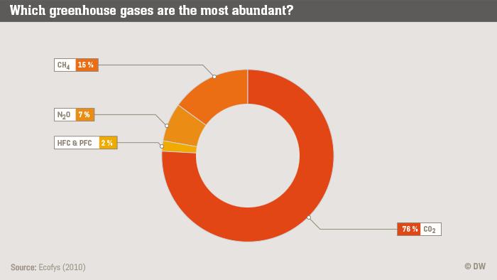 Infografik Life Links Greenhouse gas