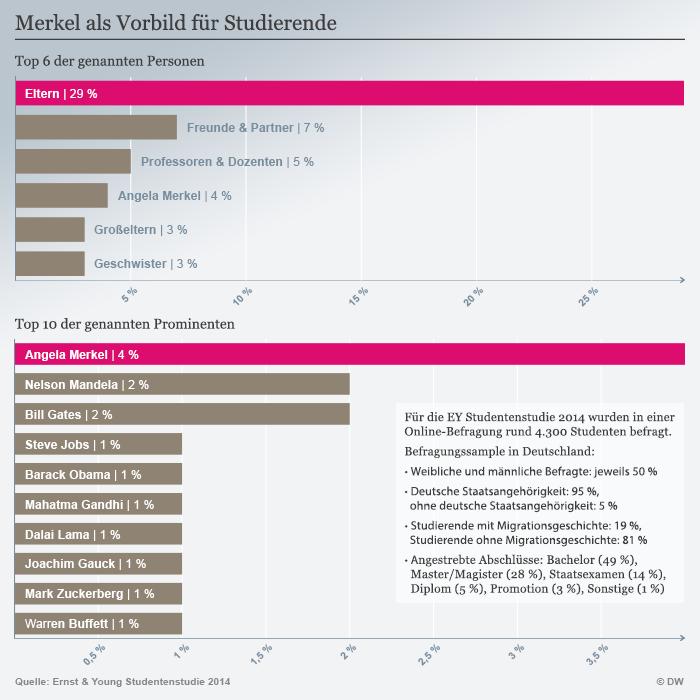 Infografik Studierende und ihre persönlichen Vorbilder