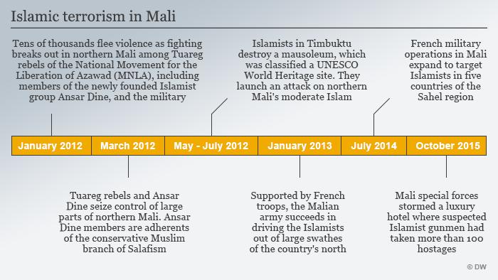 Infographic Timeline Terror in Mali