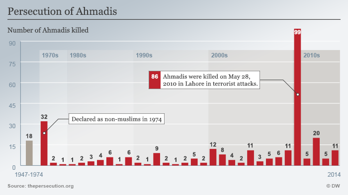 Infgrafik Verfolgung der Ahmadis Englisch
