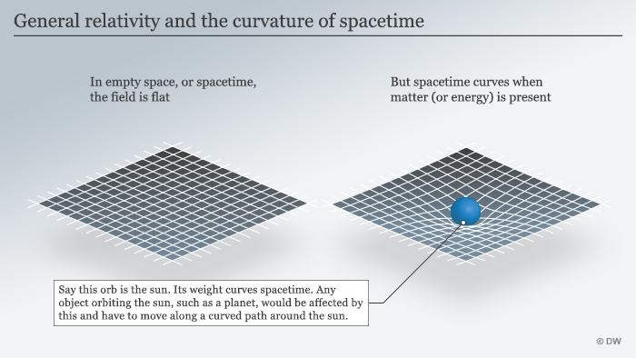 Infographic on the curvature of spacetime