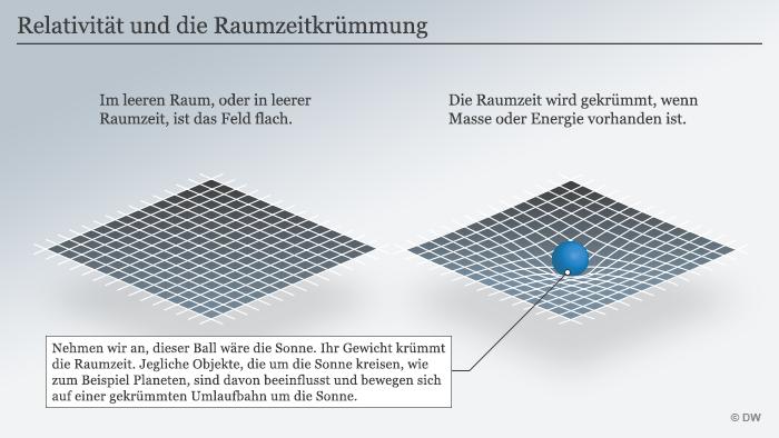 Infografik Allgemeine Relativitätstheorie Krümmung der Raumzeit Deutsch