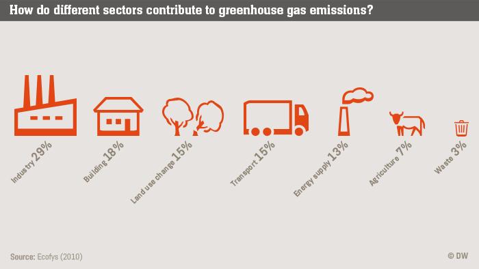 Infografik Life Links Treibhausgas nach Sektor