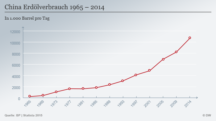 China Erdölverbrauch 1965 – 2014