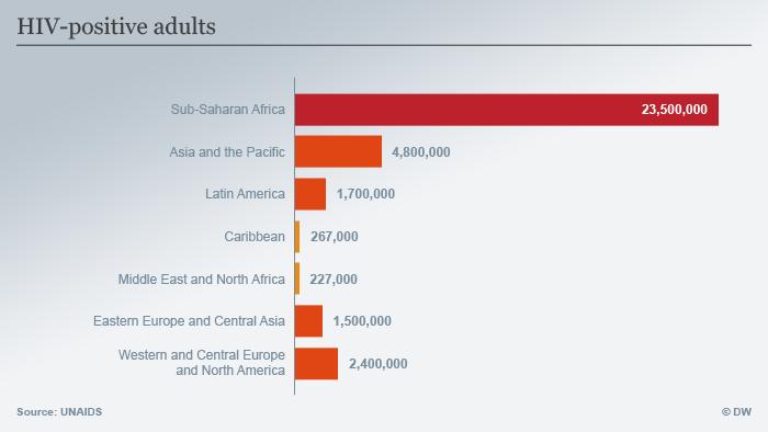 Infografik HIV-infizierte Erwachsene 2014 Englisch