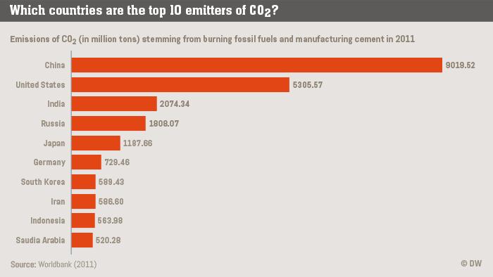 Infografik Life Links Top 10 emitters of CO2