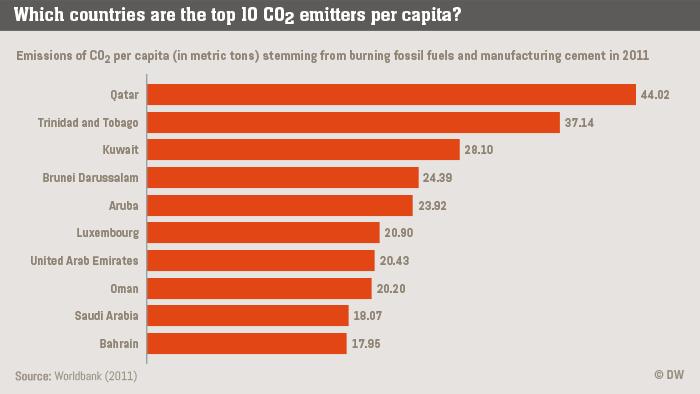 Infografik Life Links Top 10 emitters of CO2 per capita