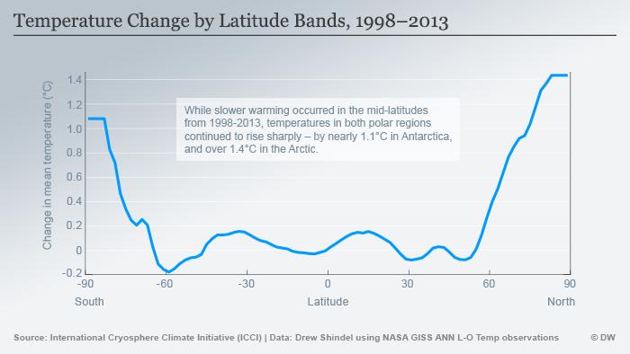 Graph temperature by latitude