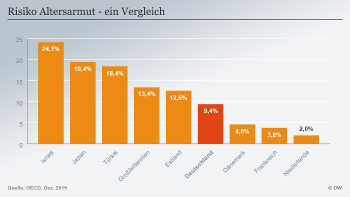 Infografik Risiko Altersarmut - ein Vergleich Deutsch