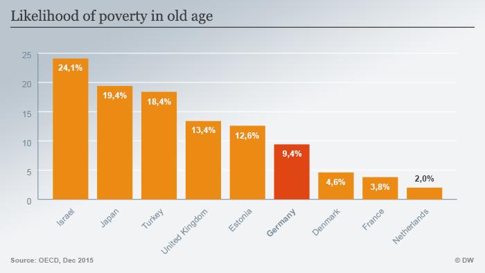 Rizik od siromaštva u starosti po pojedinim zemljama