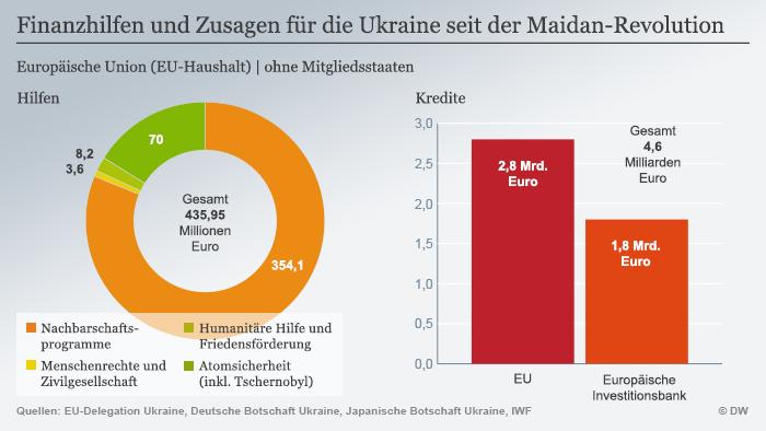 Infografik Finanzhilfen und Zusagen für die Ukraine seit der Maidan-Revolution - Copyright: DW