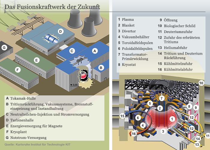 Infografik Das Fusionskraftwerk der Zukunft Deutsch