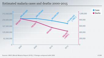 Infografik Malaria-Erkrankungen und Todesfälle 2000-2015 Englisch