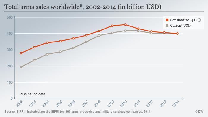 Infografik SIPRI Waffenverkäufe weltweit 2002-2014 Englisch