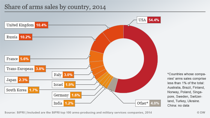 Infografik SIPRI Anteil Waffenverkäufe Englisch