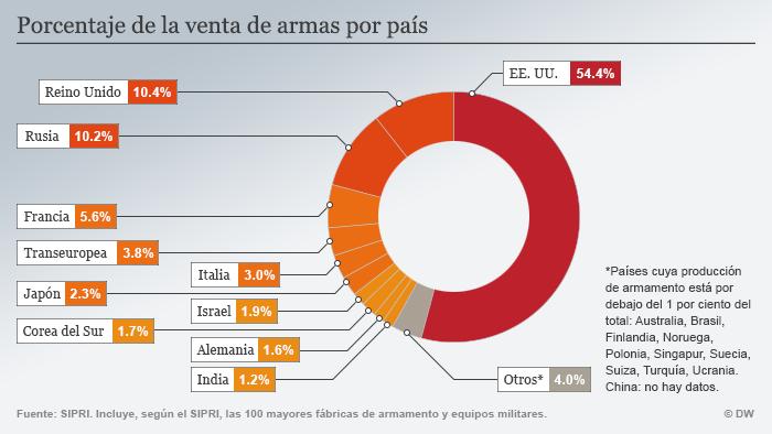 Infografik SIPRI Anteil Waffenverkäufe Spanisch