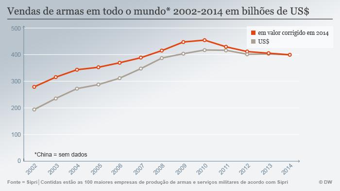 Infografik SIPRI Waffenverkäufe weltweit 2002-2014 Portugiesisch