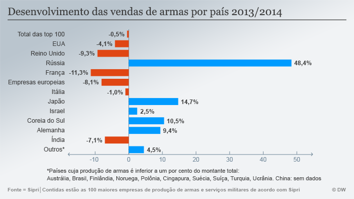 Infografik SIPRI Veränderung Waffenverkäufe Portugiesisch