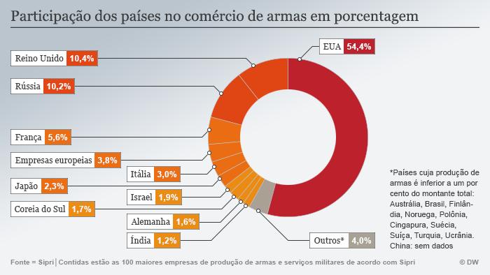 Infografik SIPRI Anteil Waffenverkäufe Portugiesisch