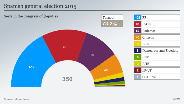 DW graphic showing the spread of seats across parties.