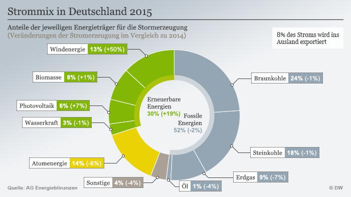 Infografik Strommix in Deutschland 2015 (Grafik: DW).