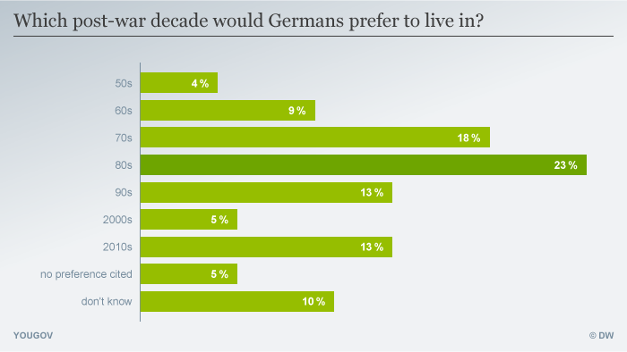 YouGov poll regarding the favourite post-war decade