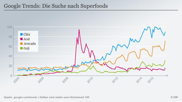 Infografik Google Trends Superfoods (Grafik: DW).