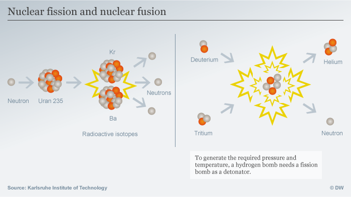 Hydrogen Vs Atomic Bomb Whats The Difference What You Need To